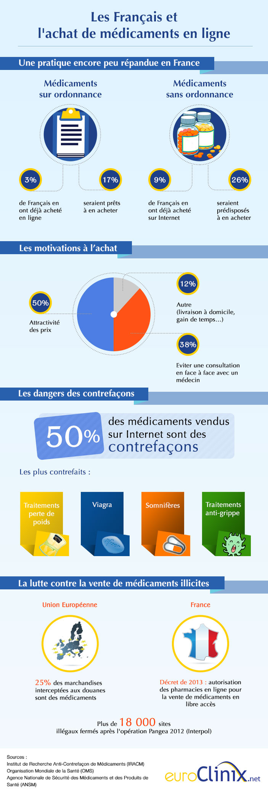 infographie sur l'automédication des français sur internet